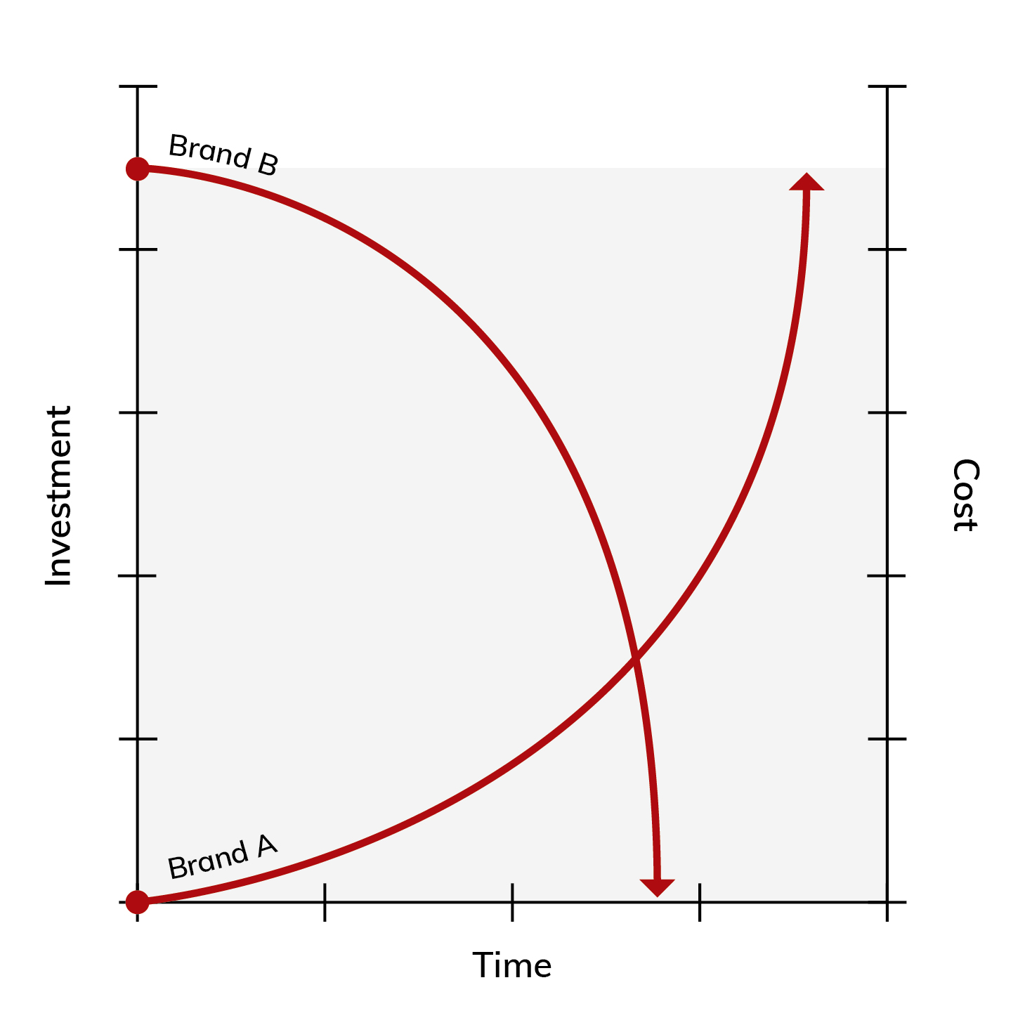 Cost of time curves
